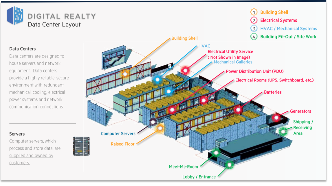 Digital Realty Data Center Layout