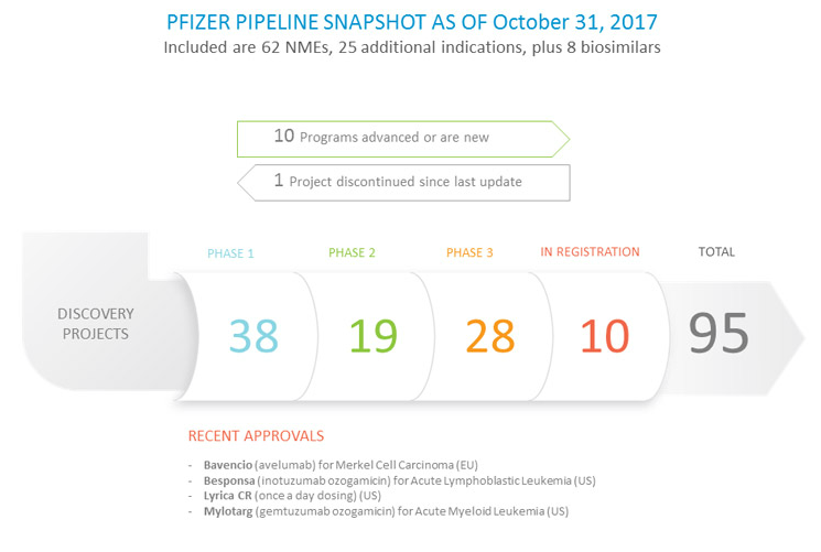 Pfizer Pipeline Snapshot as of October 31, 2017