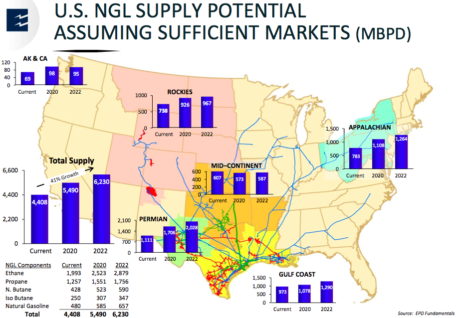U.S. NGL Supply Potential Assuming Sufficient Markets