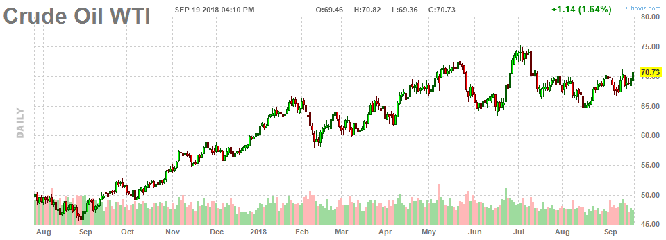 Crude Oil performance