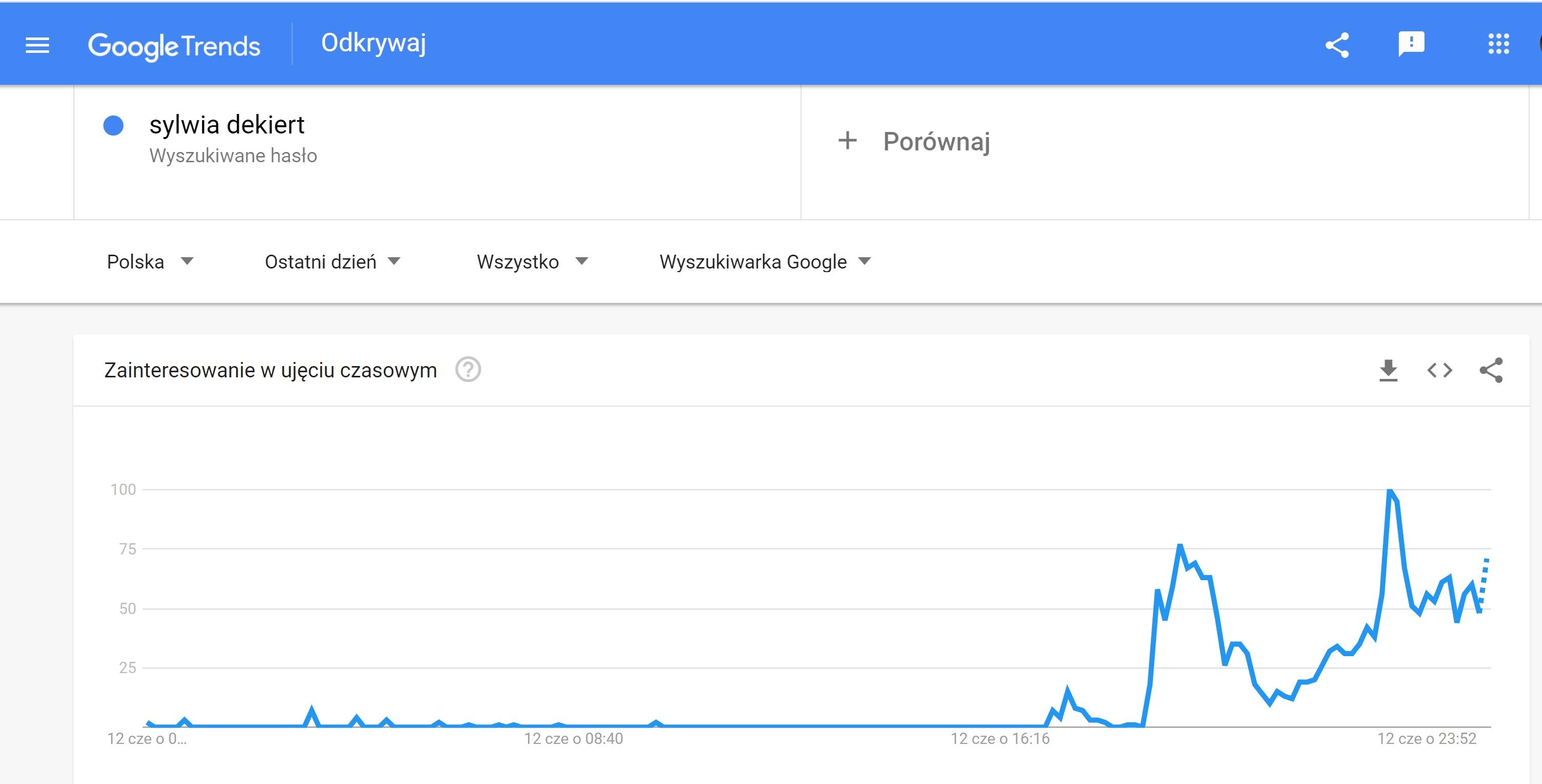 dekiert google trends
