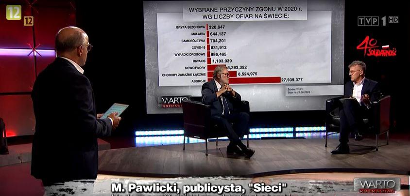 """TVP zestawiło liczbę ofiar koronawirusa z osobami, które """"zmarły w wyniku aborcji""""."""