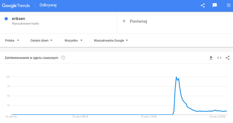 Eriksen google trends