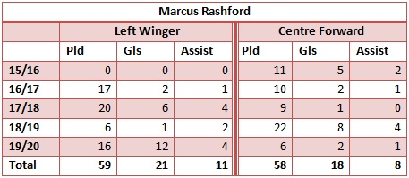 Rashford stats