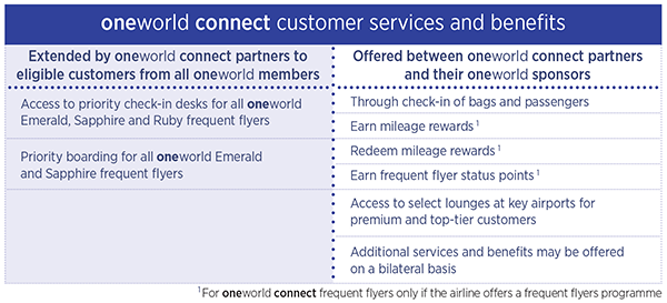 oneworld connect customer services and benefits