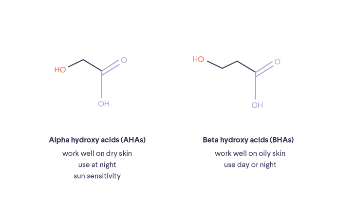 Illustrations of Alpha and Beta hydroxy acids with text: