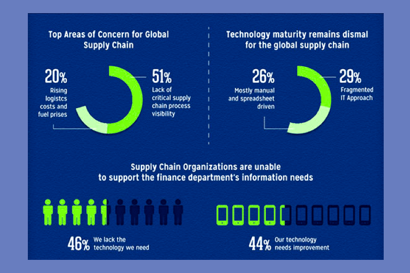 supply chain technology stats