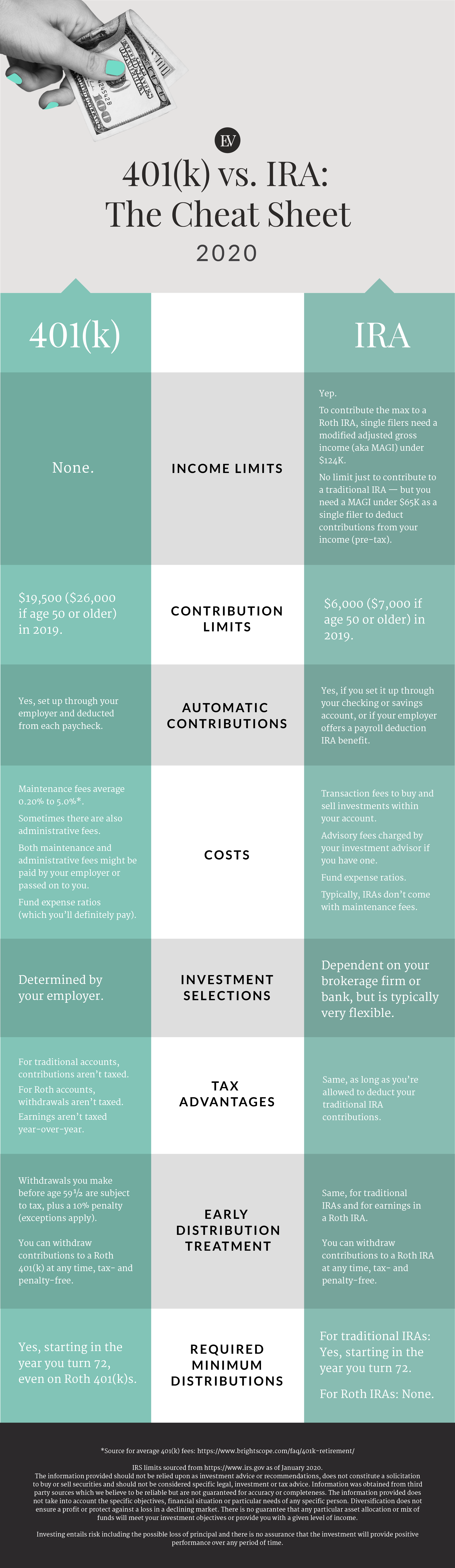 401(k) vs. IRA: The Cheat Sheet