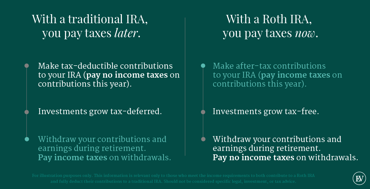 Roth vs. Traditional IRA Explainer