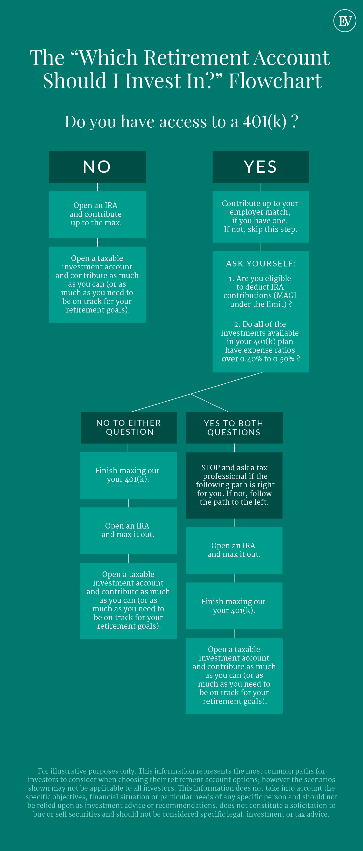 Flowchart: Which Retirement Account Should I Invest In?