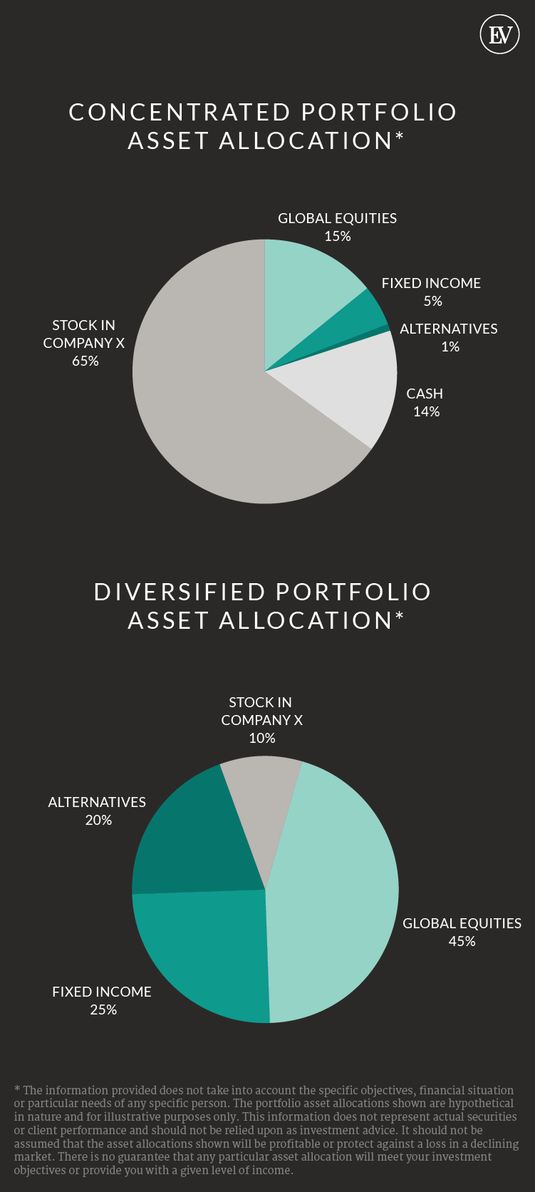 Diversifying concentrated stock positions