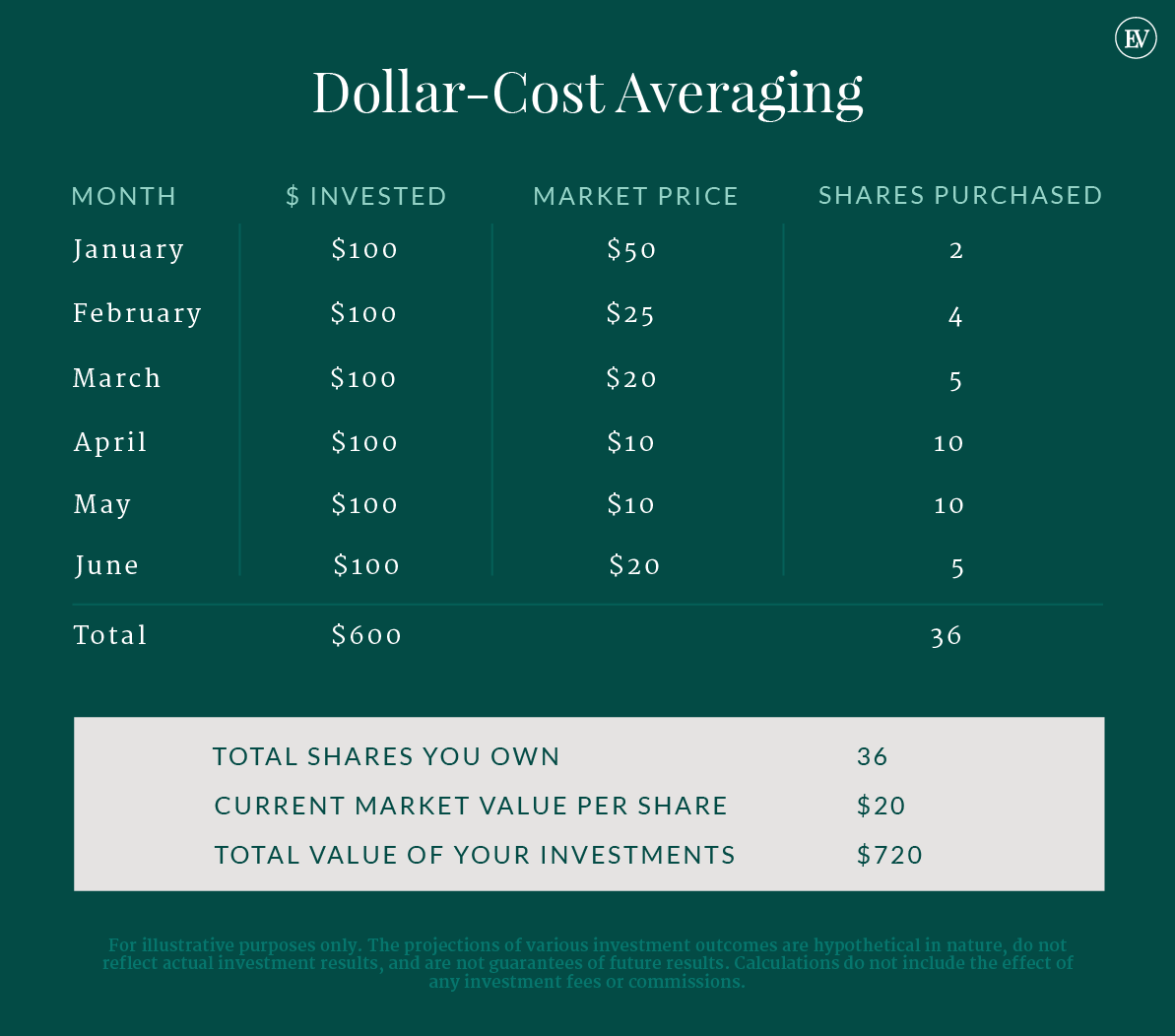Dollar-Cost Averaging Comparison