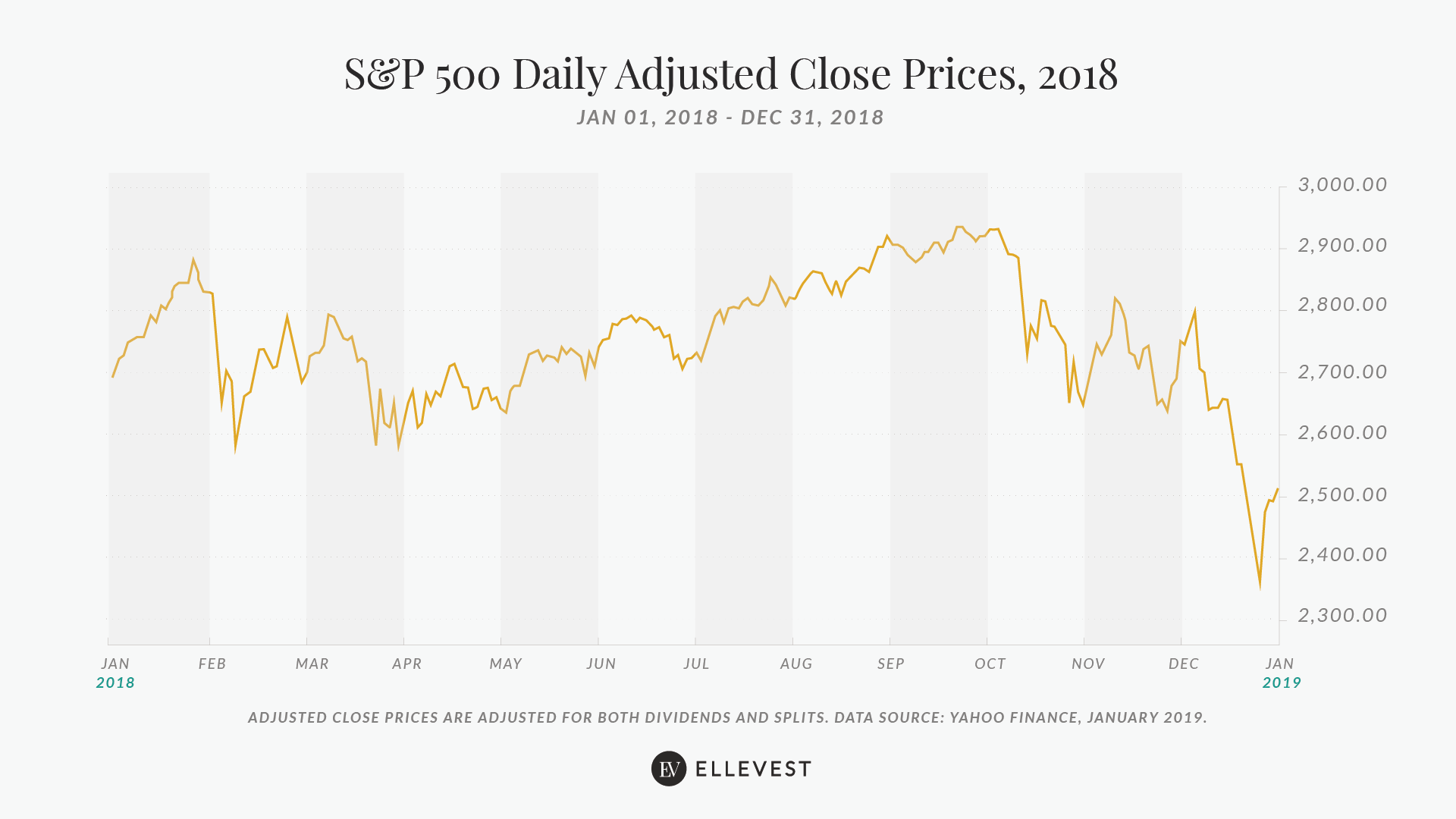S&P500 Daily Adjusted Close Prices, 2018