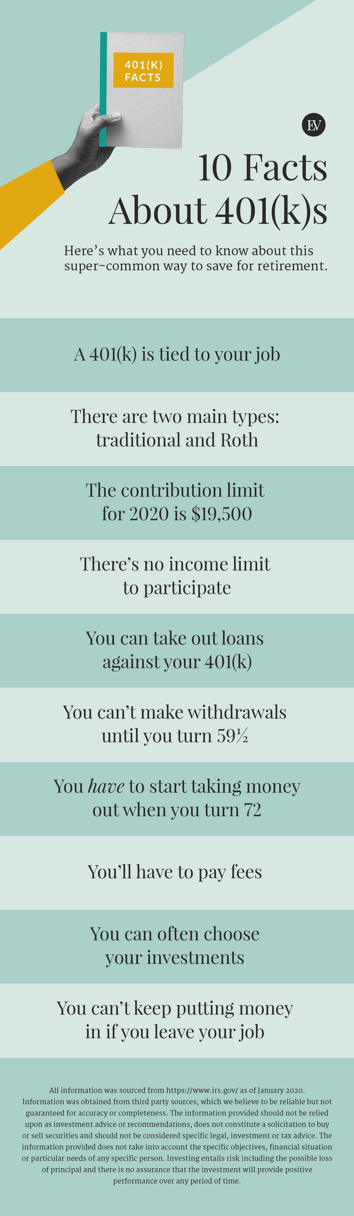 10 Facts About 401(k)s