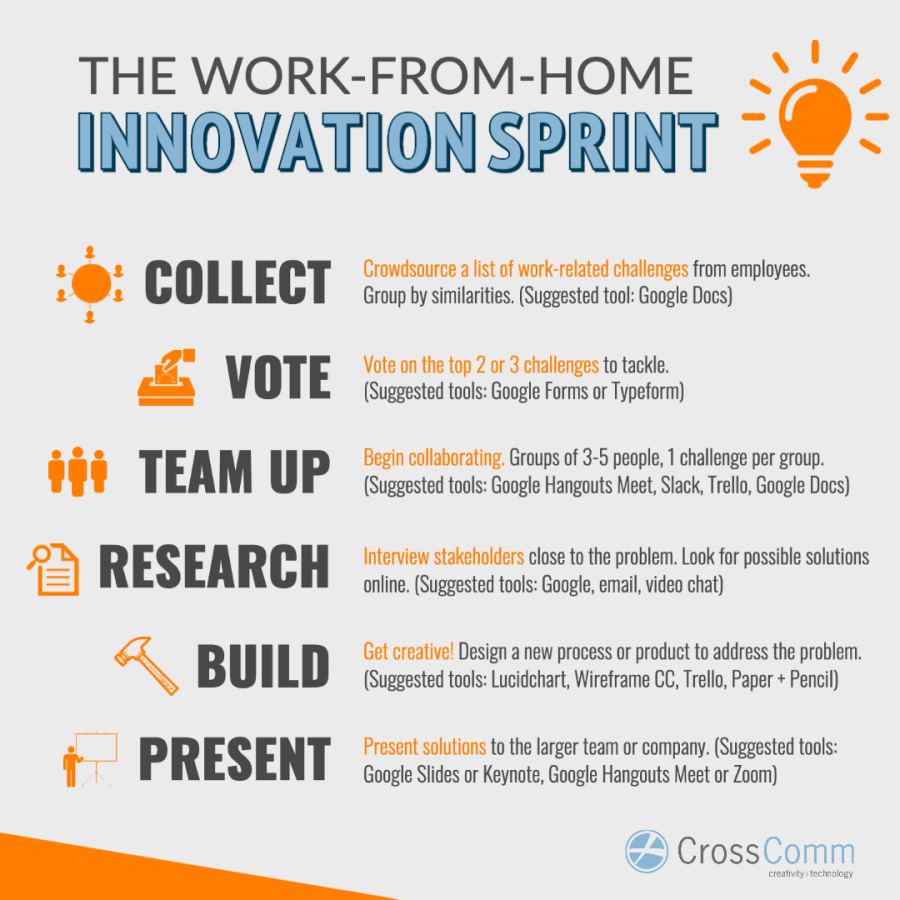Work From Home Innovation Sprint Graphic