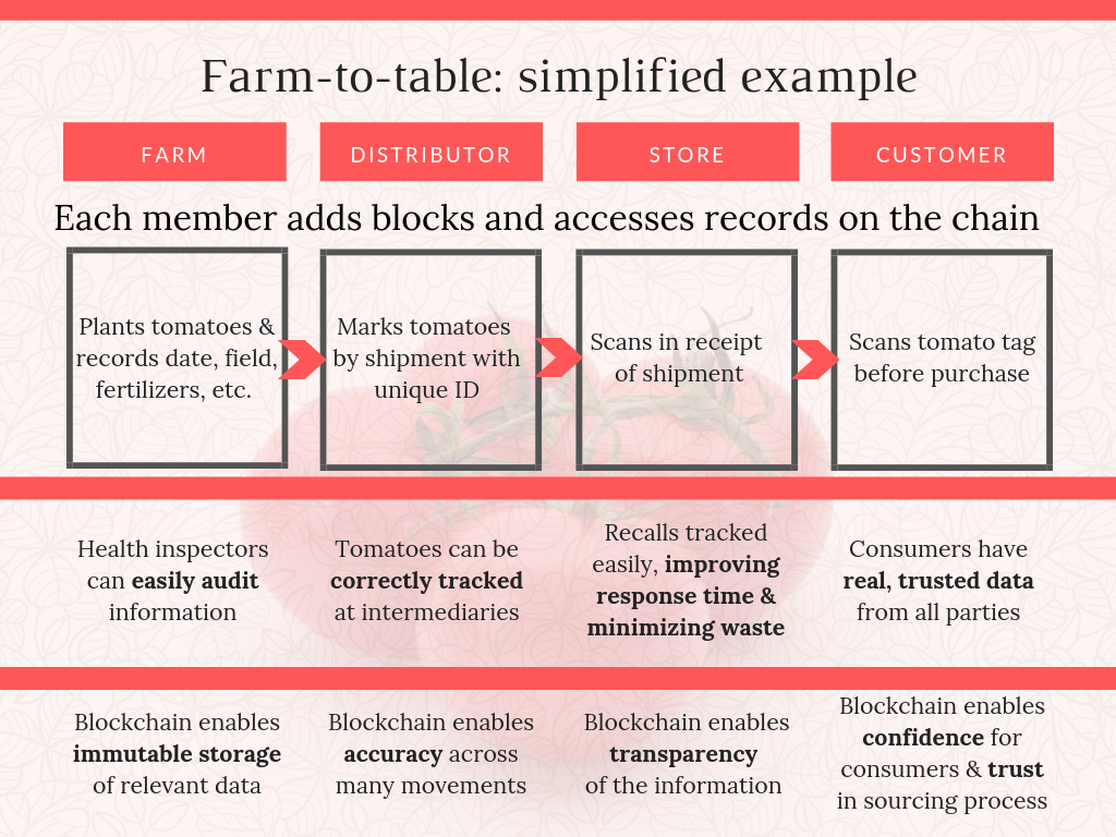 Farm-to-table blockchain solution
