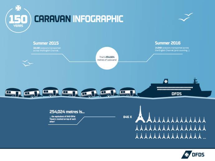 Friday Fun Fact - caravans, 150, Caravans