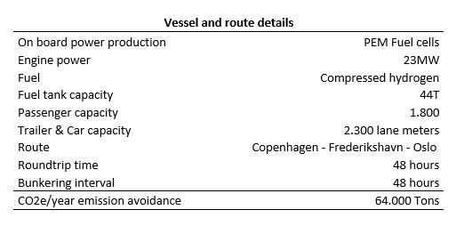 Vessels and routes characteristics