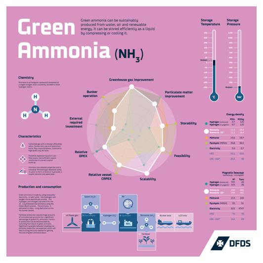 Green ammonia poster