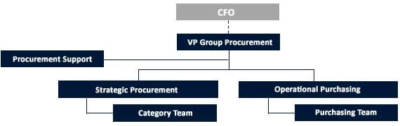 Procurement hierarchy