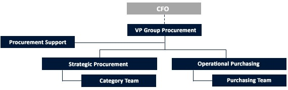 Procurement hierarchy