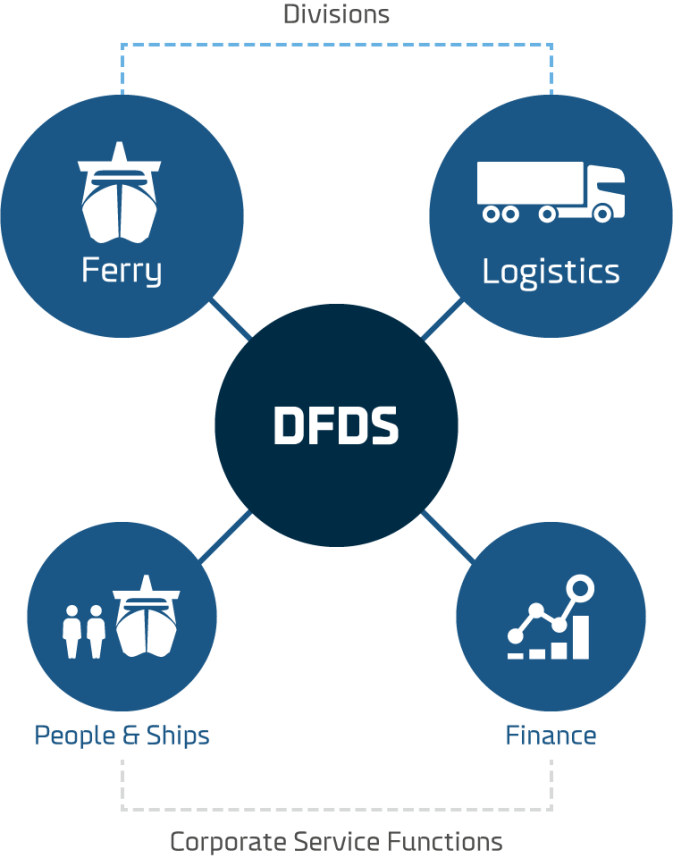 Company structure | About us - DFDS Group