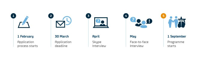 DFDS trainee recruitment process timeline