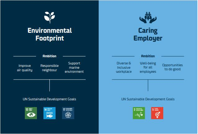 2 CSR strategy pillars