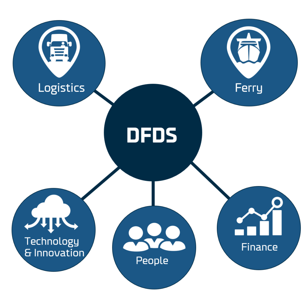 DFDS Company structure 2