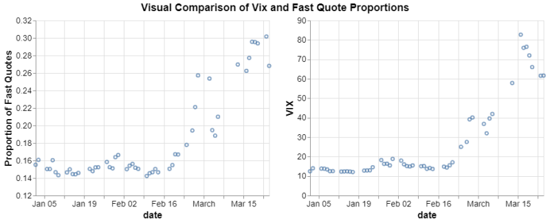 Vix vs Fast Quote proportions: side by side scatterplot