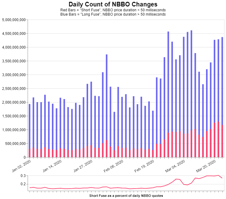 Histogram: Daily Count of NBBO 2020-01 : 2020-03