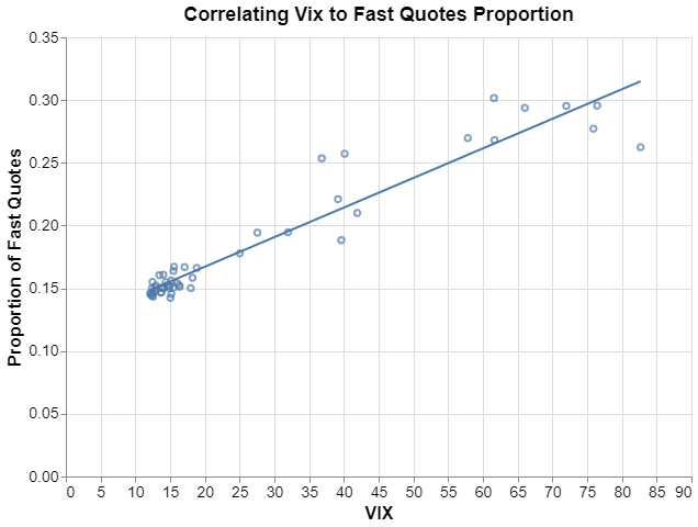Correlation of VIX to Fast Quote Proportions: scatter plot and regression line