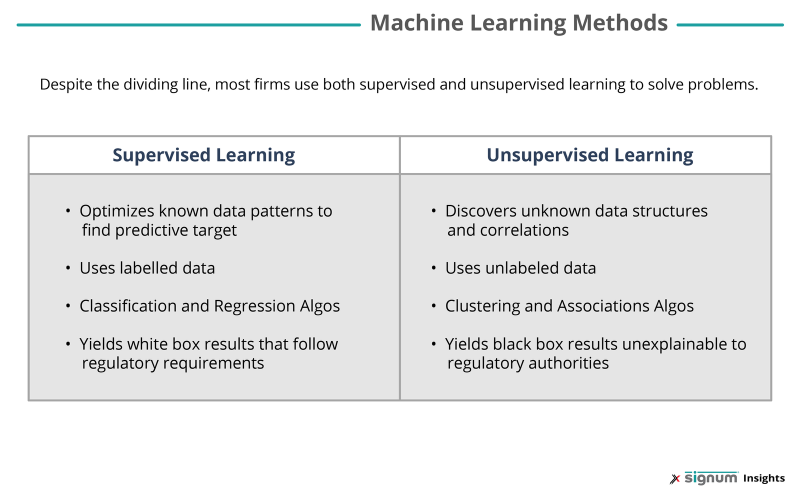 The difference between supervised and unsupervised machine learning methods.