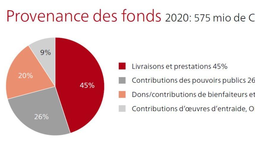 L'aperçu financier, les comptes annuels complets et révisés ainsi que les comptes annuels consolidés de l'association Croix-Rouge suisse (CRS) peuvent être téléchargé, imprimés ou consultés en ligne.