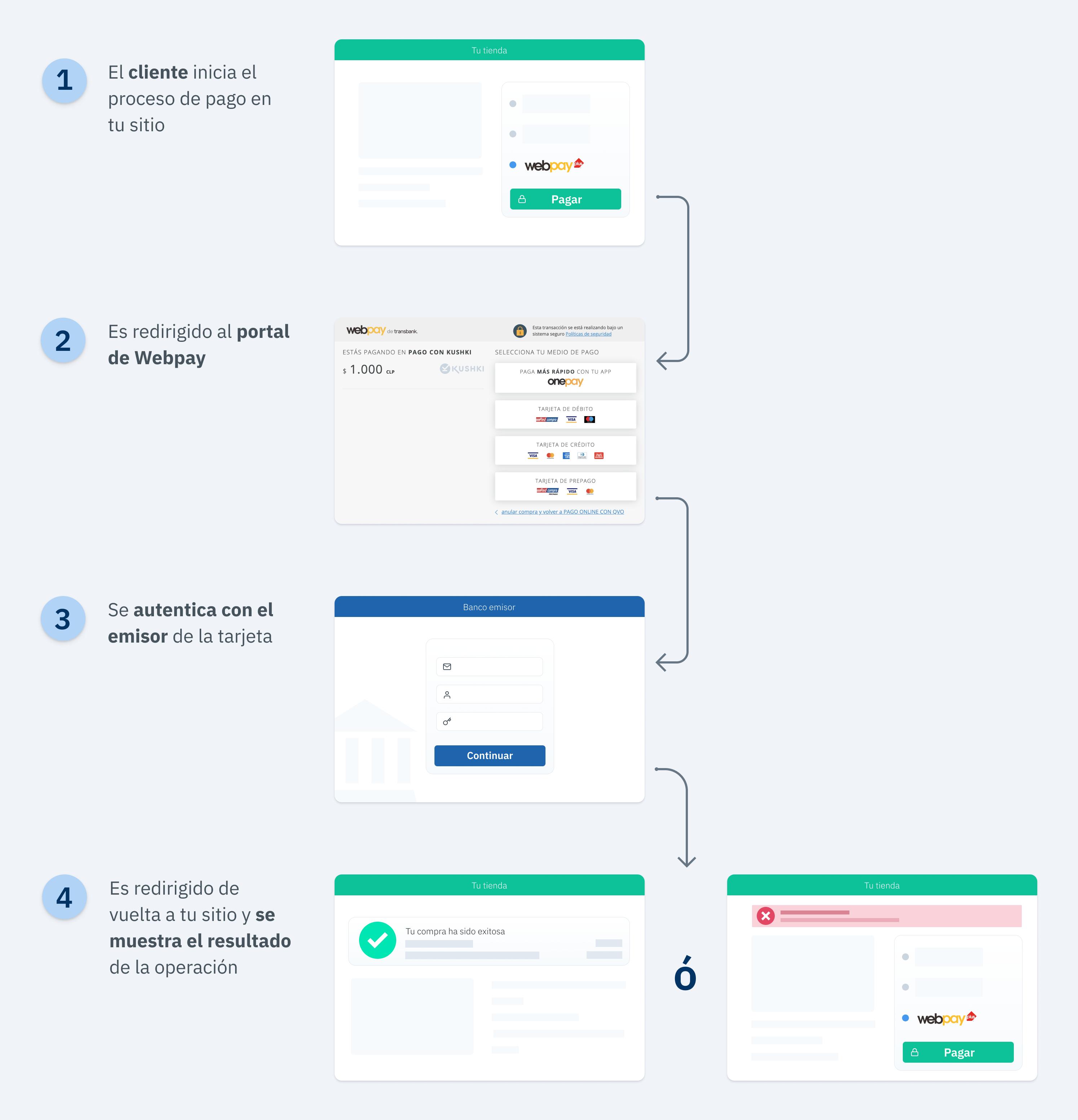 diagrama-webpay