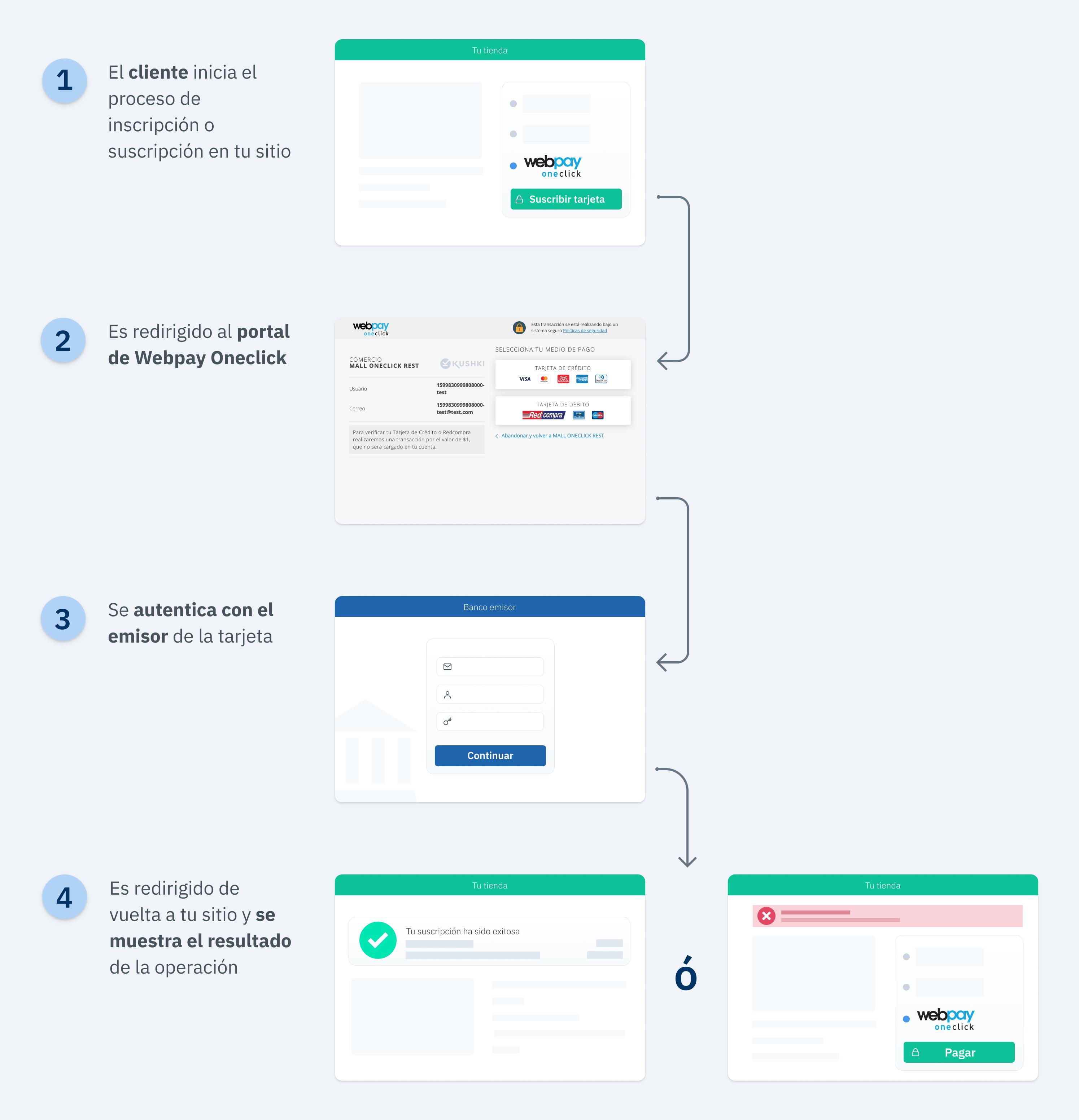 Diagrama Flujo Usuario Webpay Oneclick