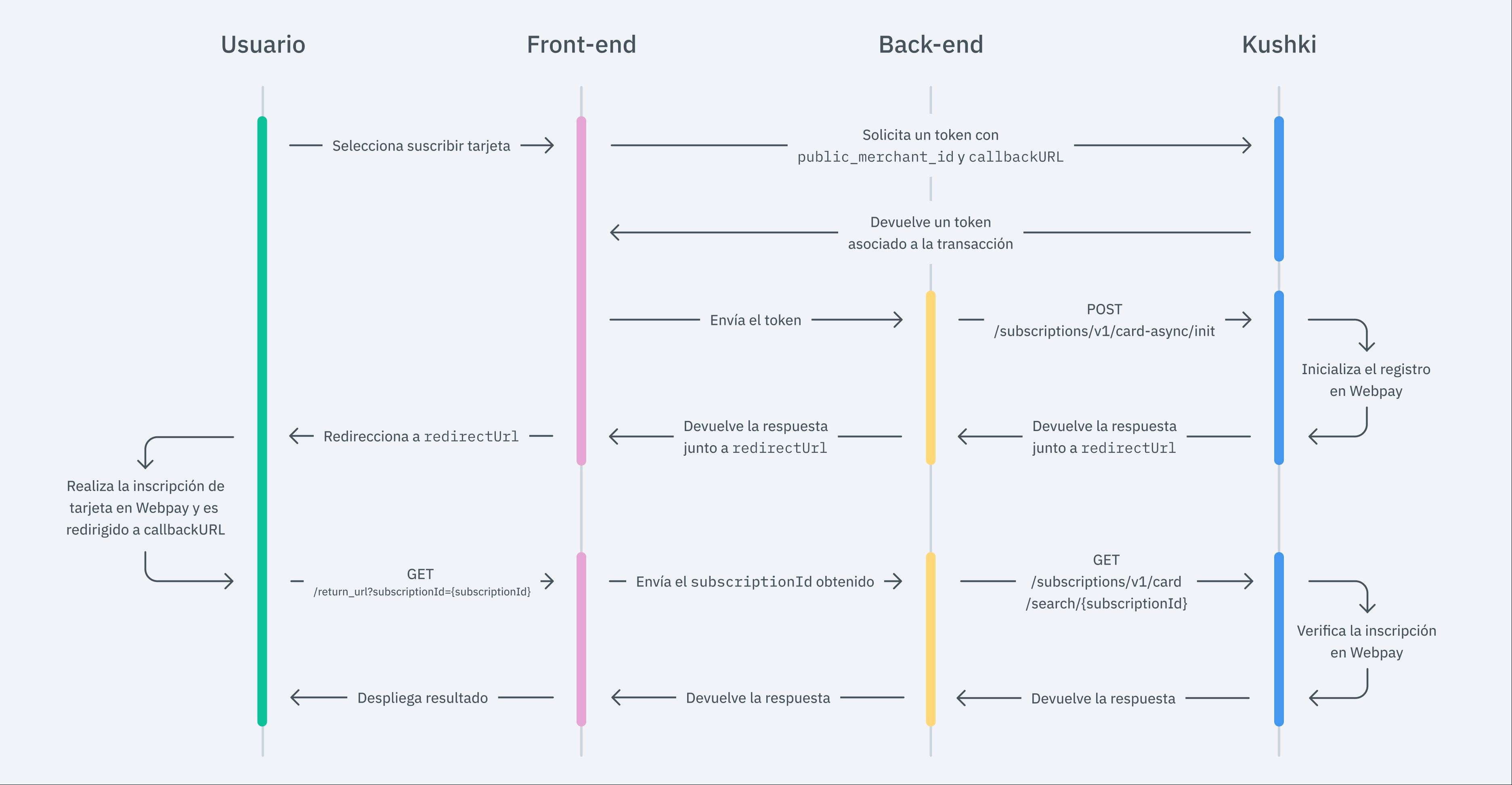 Flujo Webpay oneclick (suscripción)