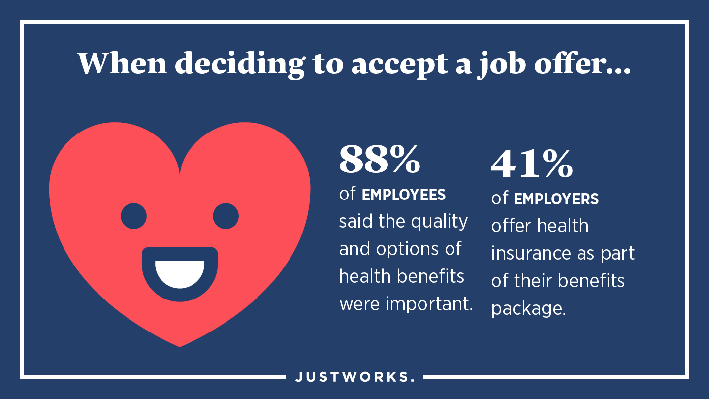 88% of employees said the quality and options of mental health benefits were important.