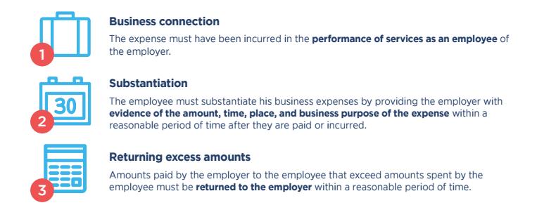 How Does Mileage Reimbursement Work?   Justworks