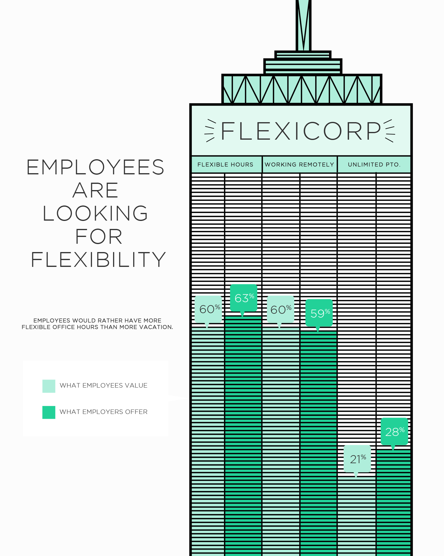 the future workplace where flexibility trounces paid time off the future workplace where flexibility trounces paid time off infographics