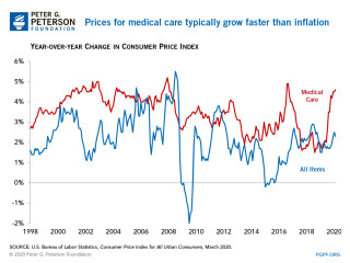 Blog - Image - YOY Changes in Healthcare Costs
