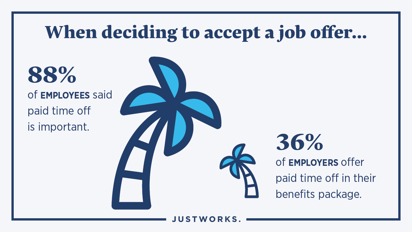 88% of employees said paid time off is important.