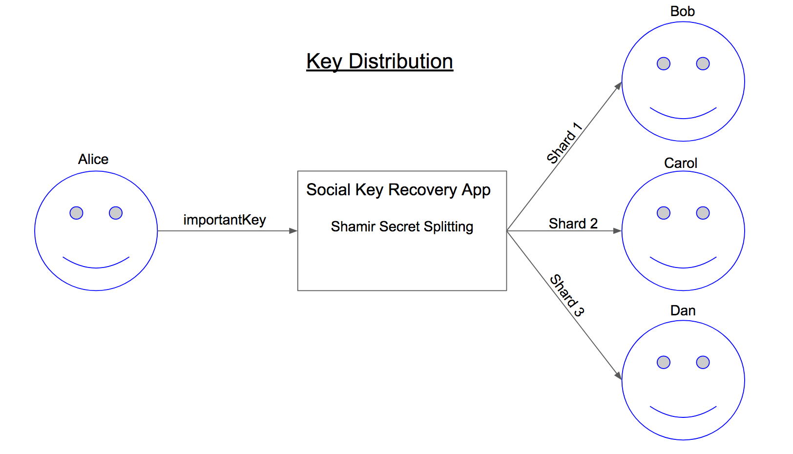Key-Distribution