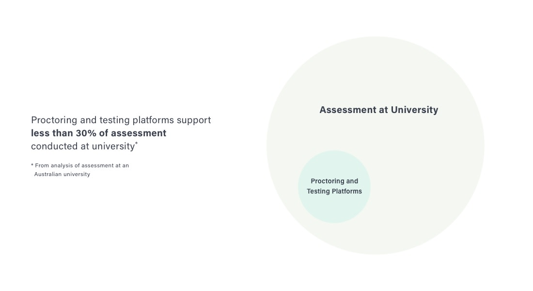 Traditional assessment platforms only support a small, decreasing selection of assessment types