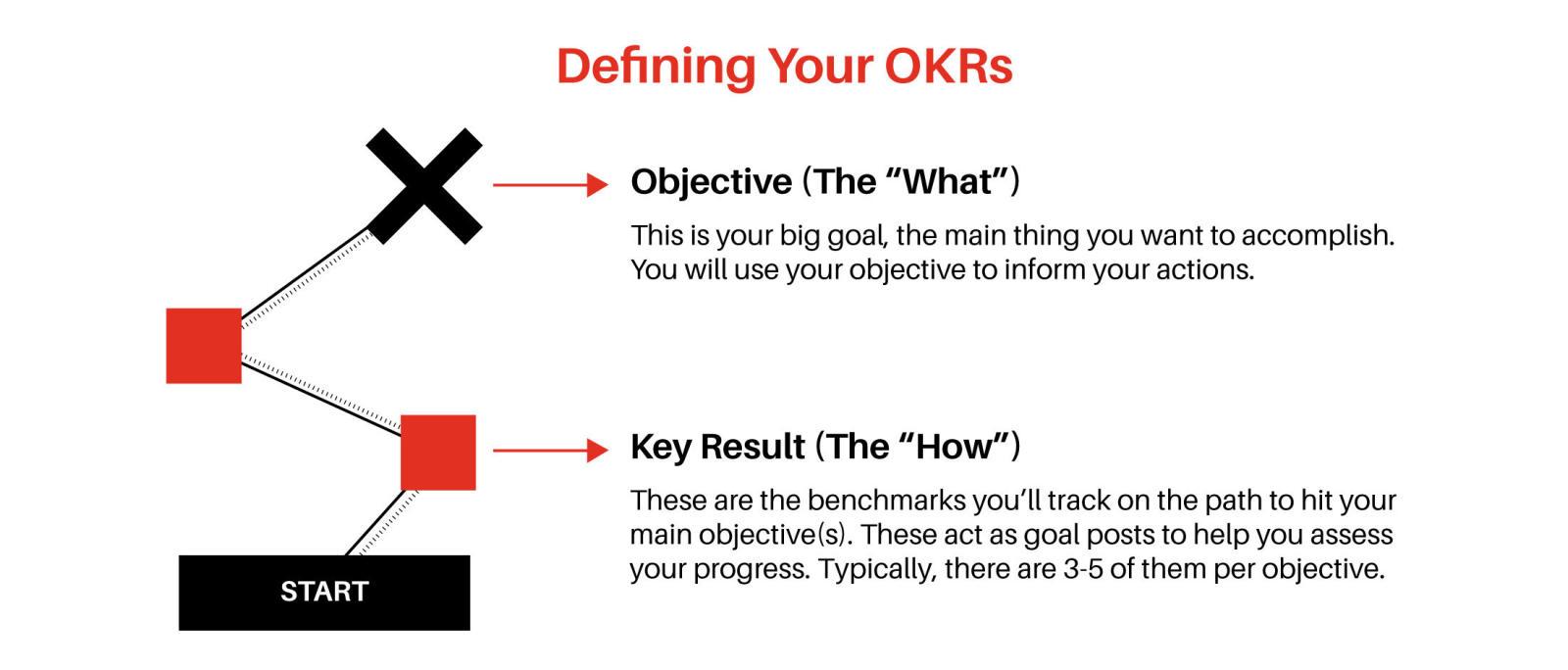 كيفية تحقيق الأهداف.. إليك نصائح وطرق عملية مجربة