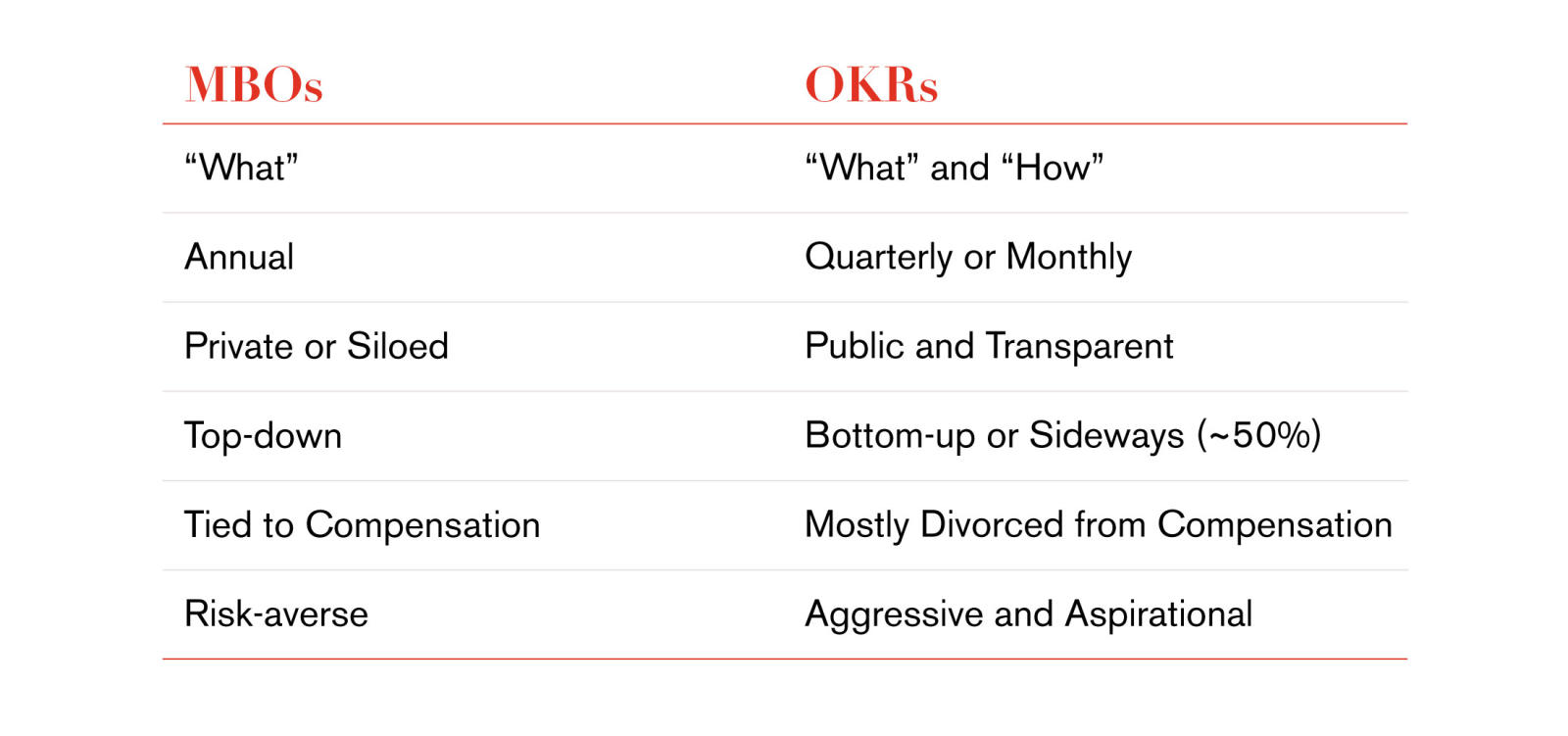 differences between okrs and mbos