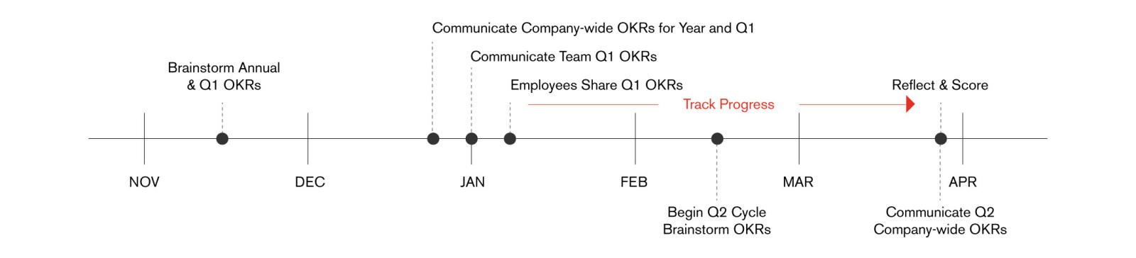 OKR cycle diagram, annual OKR diagram, quarterly OKR diagram, OKR timeline