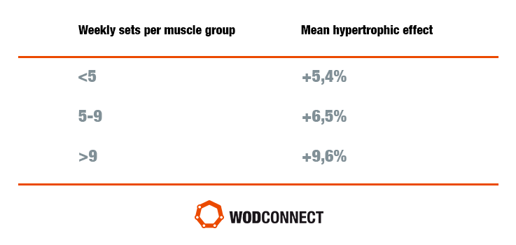 Muscle Hypertrophy How To Build Muscle Wodconnect