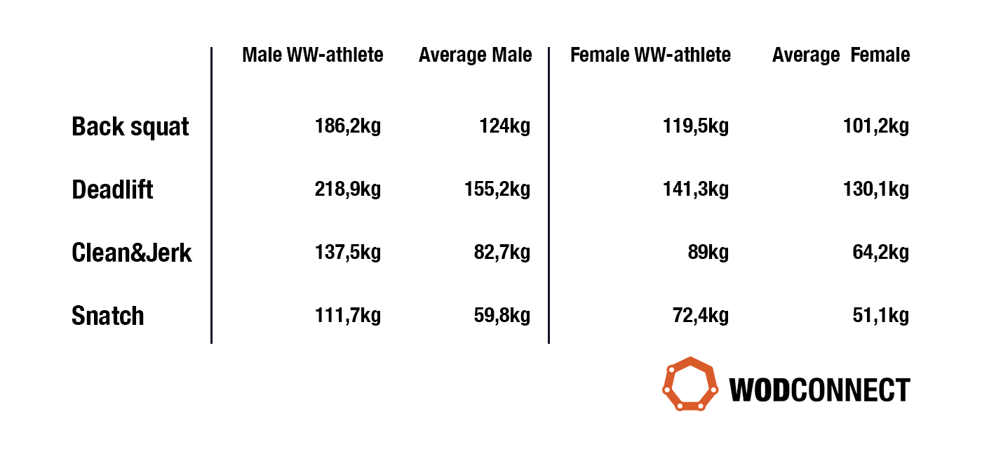 Comparing strength levels of different CrossFit populations ...