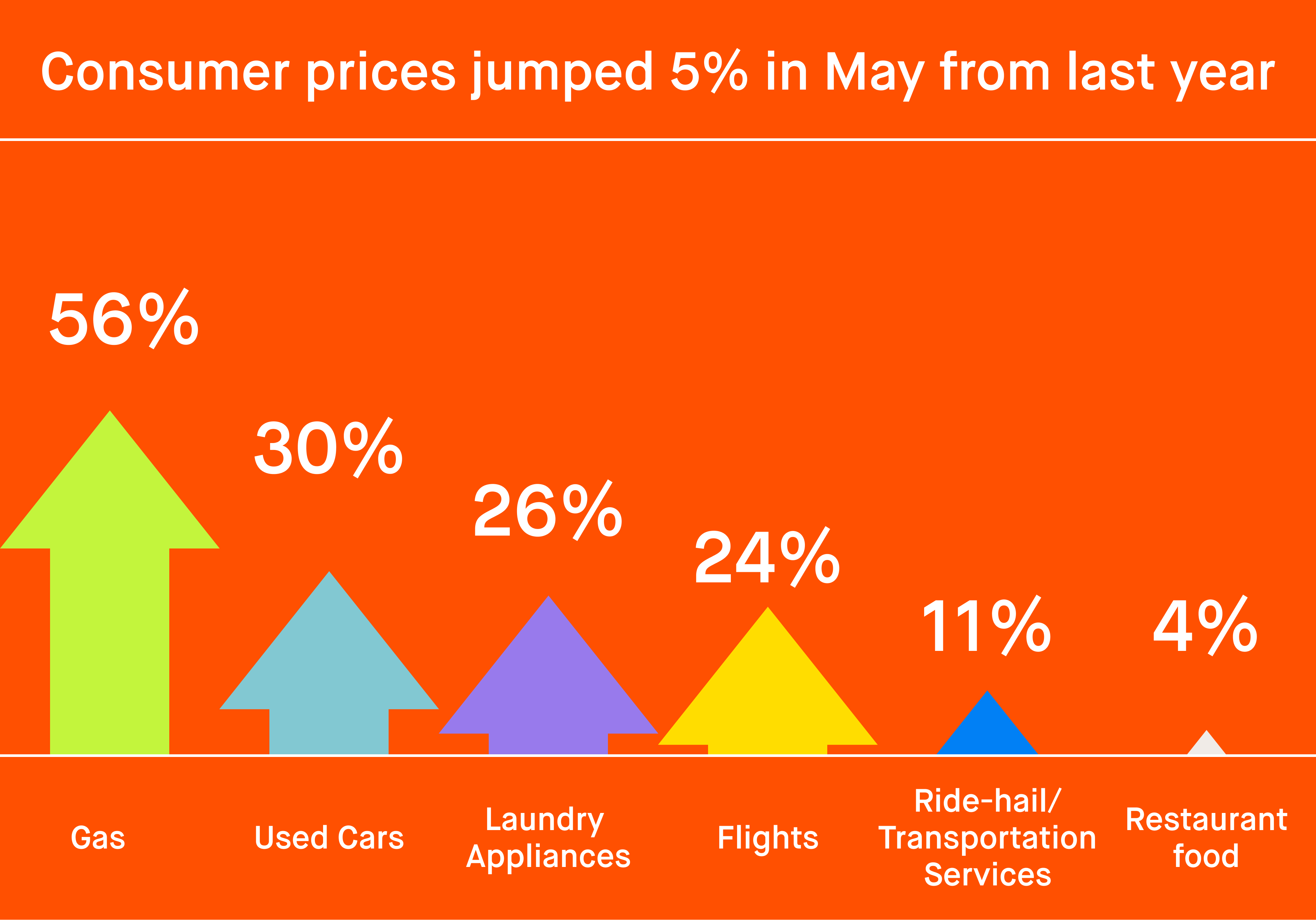 _Inflation has been #trending —here's where some of the price jumps happened (source: BLS)_